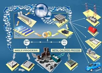 Konverzija otpada u proizvodnji vodonika kao goriva