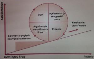 Deming-ov krug (PDCA)