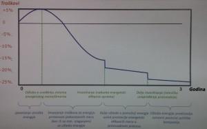 Slika 3 Efekti kontinuiranog procesa energetskog menadžmenta