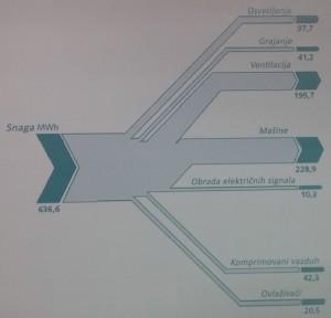 Slika 4 Sankey dijagram – primer energetskog dijagrama tokova na nivou jedne kompanije