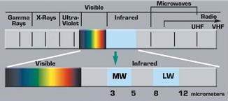 Slika 2. Šema elektromagnetnog zračenja