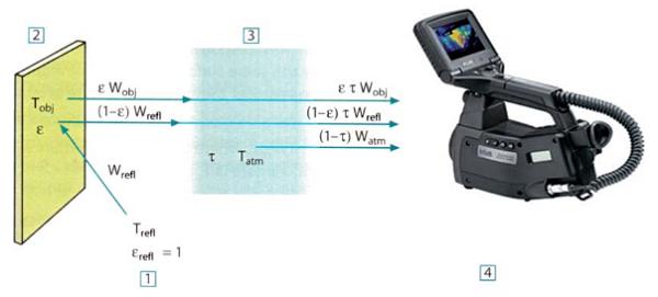 Šematski prikaz tipičnog merenja 1-okruženje, 2-objekat, 3-atmosfera, 4-kamera