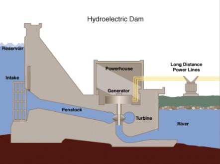 Hydroelectric_dam