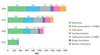 Biomass   Energetski portal Srbije