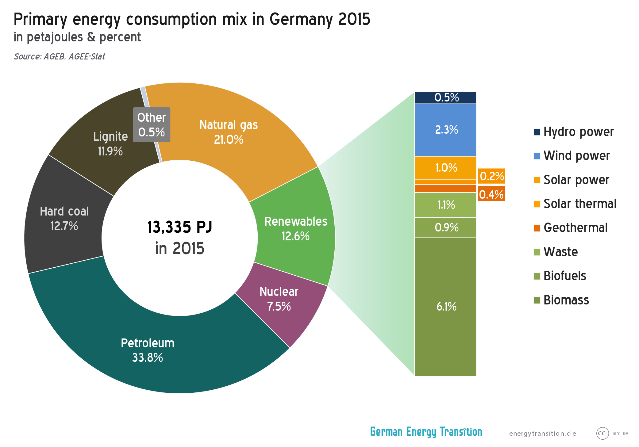 Renewable energy in Germany