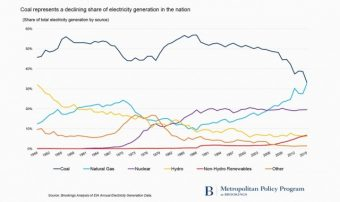 coals-share-of-u-s-electricity-generation-1949-2015-u-s-energy-information-administration-data_100585464_m