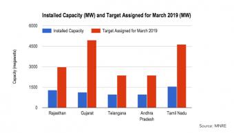 india-solar-capacity-30-oct-2016