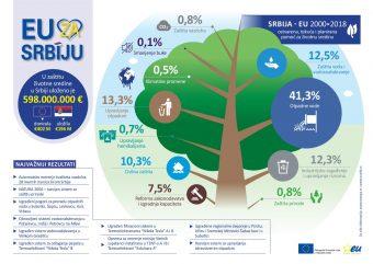 Foto: EU info centar